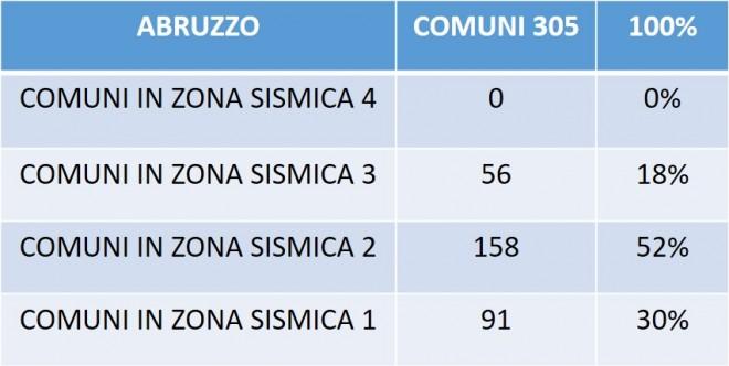 Tabella 1. Numeri e percentuali dei comuni abruzzesi suddivisi per zona sismica di appartenzna