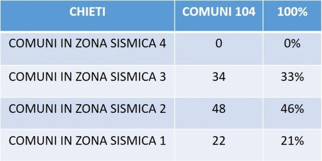 Tabella 2. Classificazione per zona sismica dei comuni nella Provincia di Chieti