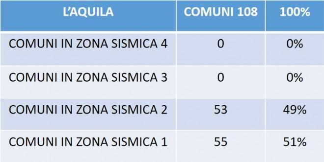 Tabella 5. Classificazione per zona sismica dei comuni nella Provincia di L'Aquila