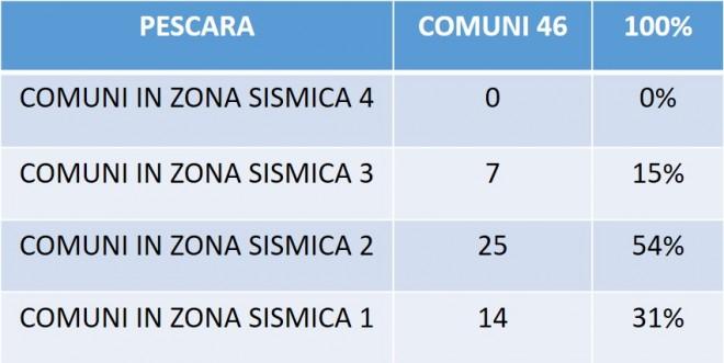 Tabella 3. Classificazione per zona sismica dei comuni nella Provincia di Pescara