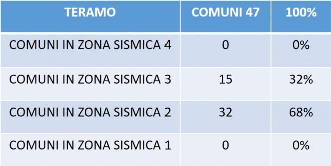 Tabella 4. Classificazione per zona sismica dei comuni nella Provincia di Teramo