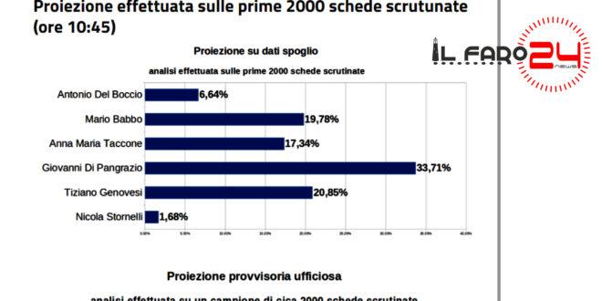 ELEZIONI AVEZZANO: DI PANGRAZIO IN TESTA CON 33,71% SECONDO LE PROIEZIONI DELLE PRIME DUEMILA SCHEDE SCRUTINATE
